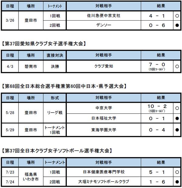 record_2016_03